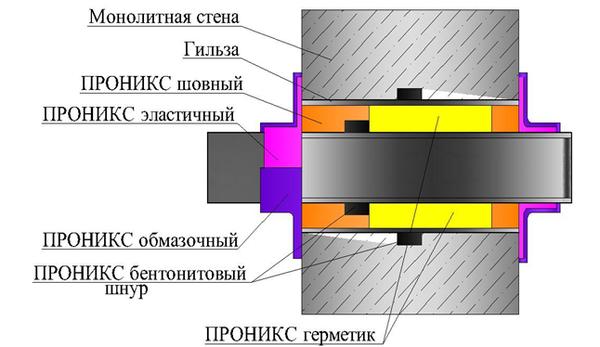 Гидроизоляция ввода коммуникаций технология черный полиуретановый герметик